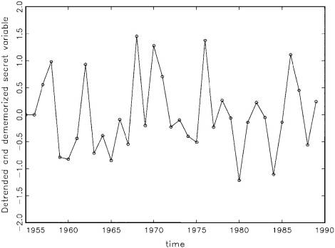 Fig. 7: Detrended & dememorized x (x-trend-lags)