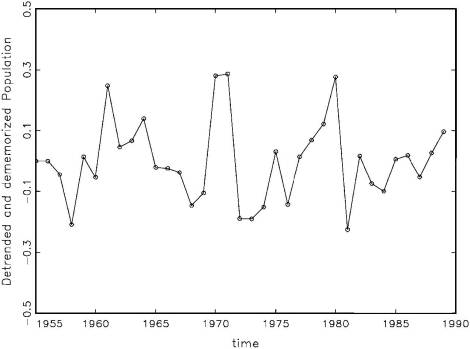 Fig. 6: Detrended & Dememorized Population (y-trend-lags)