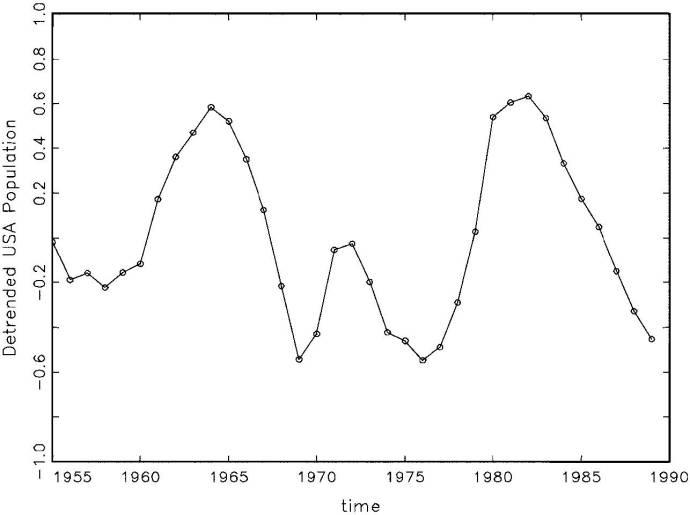 Fig. 4: Detrended Population (y - trend )