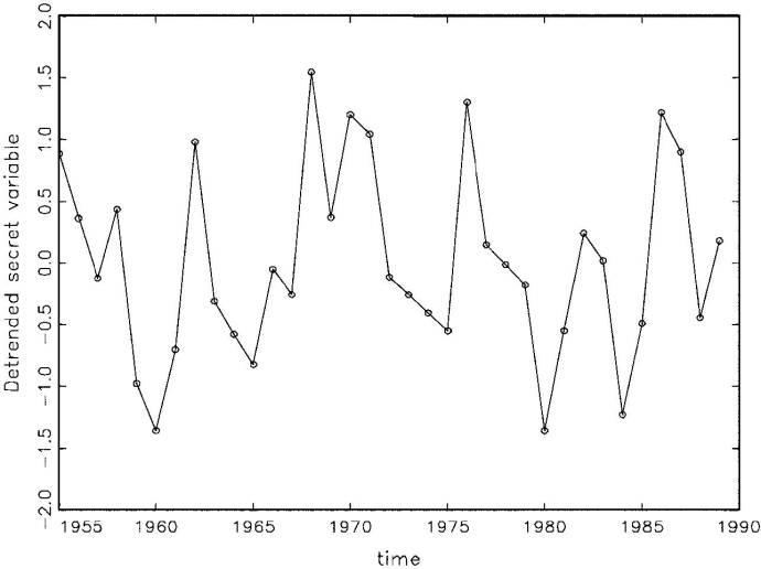 Fig. 5: Detrended Secret Variable (x-trend)