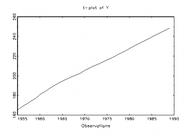 Fig 1: USA Population (y)