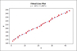 Figure 1: Fitted Line