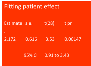 Senn Fitting patient effect