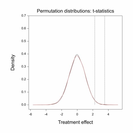 Senn Permutation distributions_ t-statistics