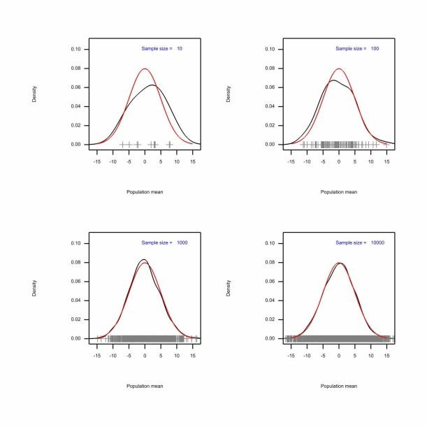 Senn graphs