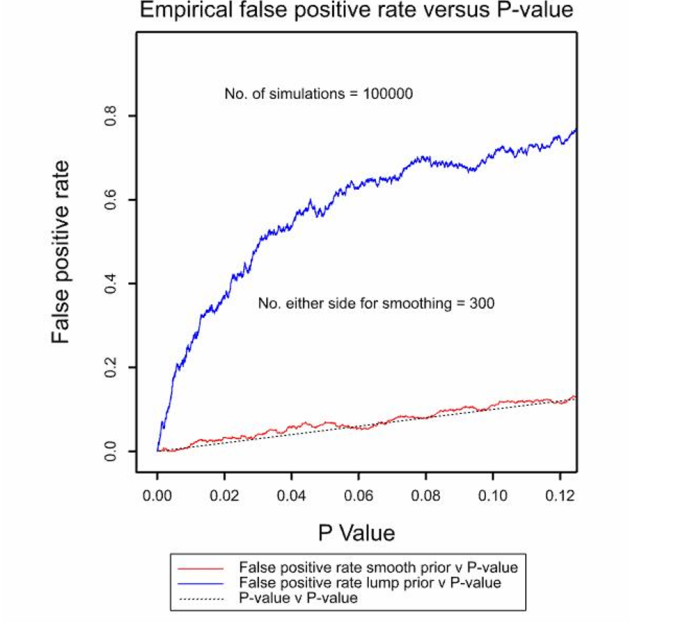Empirical false positive rate vs P-value 4
