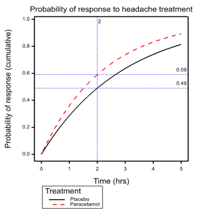 headache graph