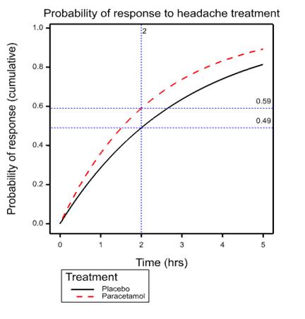 headache graph